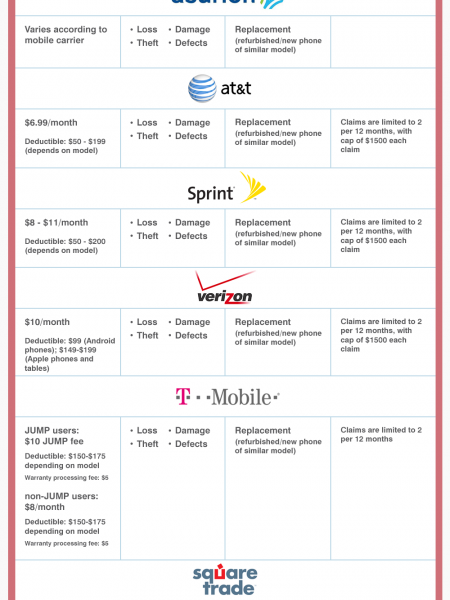 Cell Phone Insurance Infographic