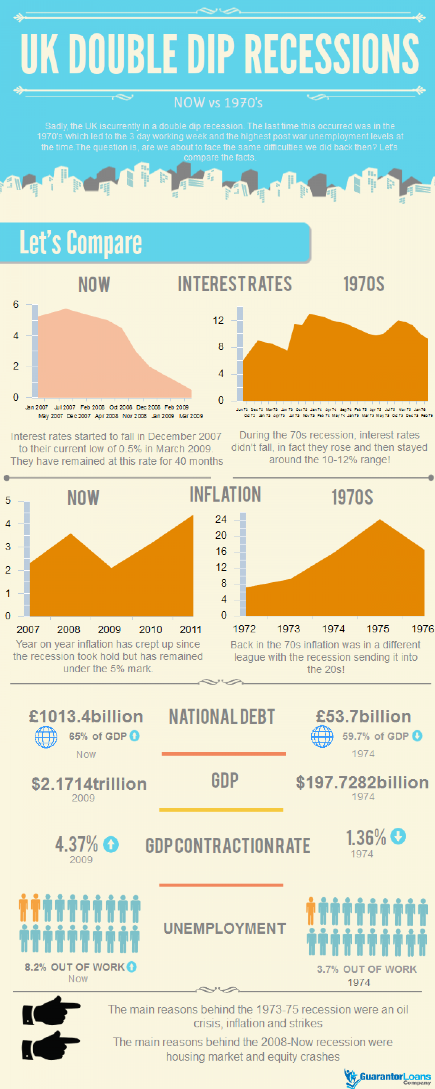 Comparing Double Dip Recessions Infographic