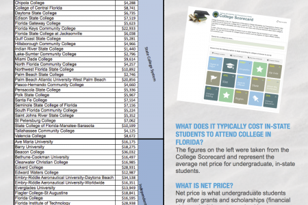 Comparing In-State College Costs - Florida Infographic
