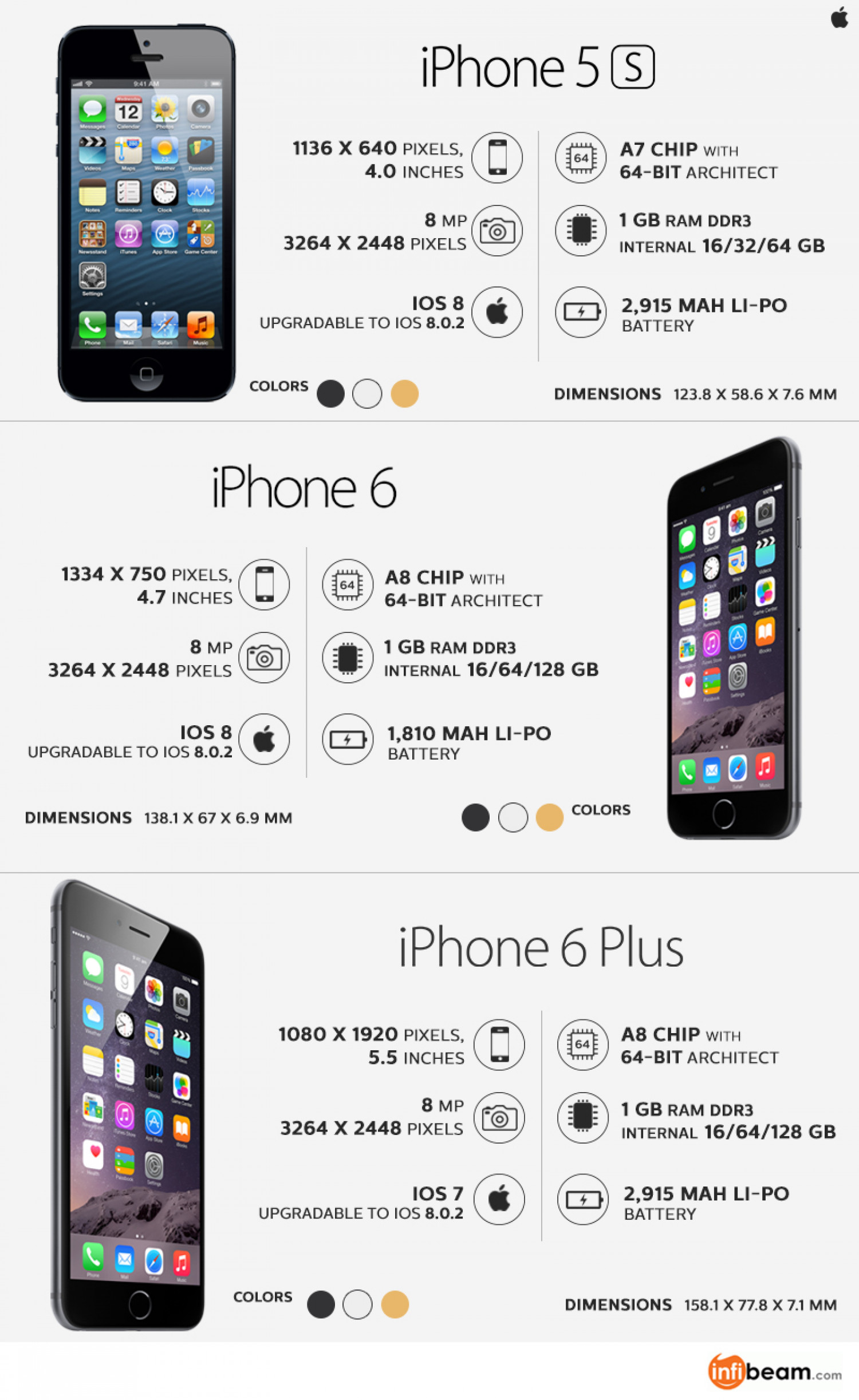 19e9158ae5 Comparing Iphone 6 and 6 Plus with Iphone 5s Infographic