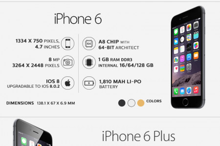 Comparing Iphone 6 and 6 Plus with Iphone 5s Infographic