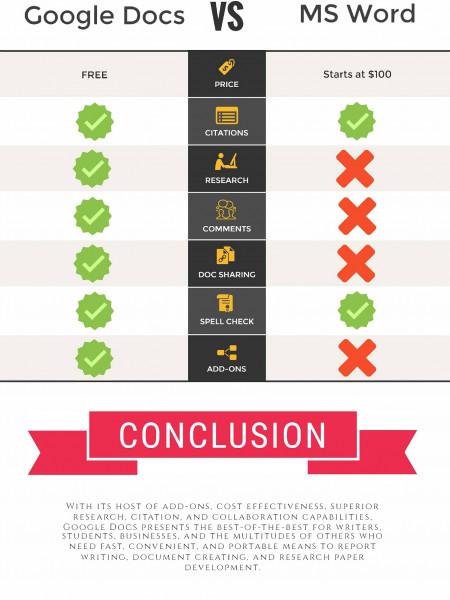 Comparing Microsoft Word vs. Google Docs Infographic