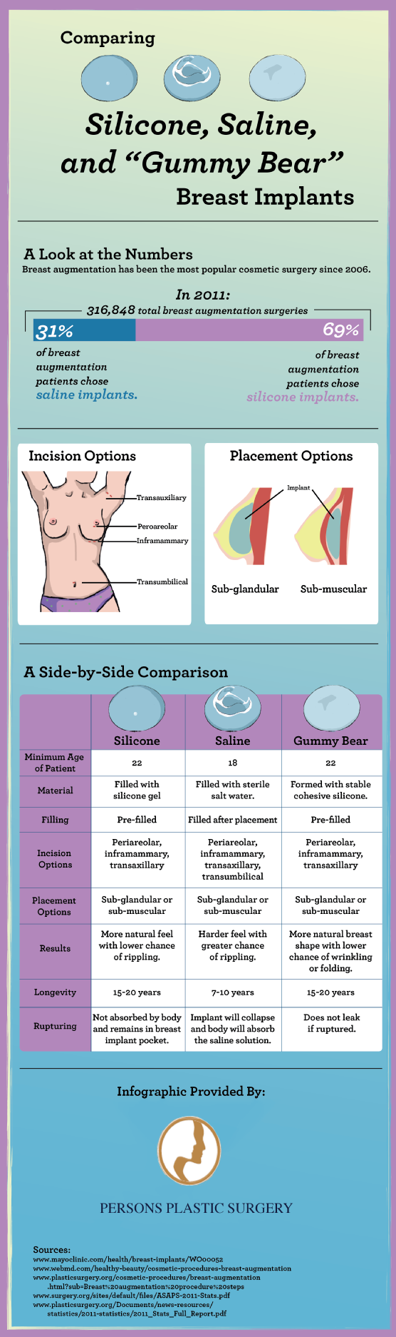 a short history of breast implants