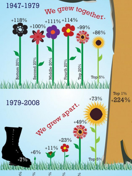 Comparing the Growth of U.S Family Incomes  Infographic