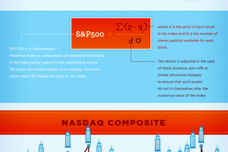 Comparing The S&P 500, NASDAQ & The Dow Infographic