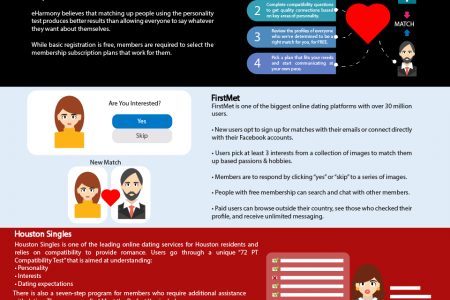 Dating website platforms