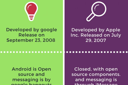 Comparison between android and IOS Infographic
