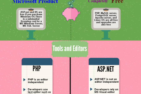 Comparison Between ASP.Net and PHP Infographic