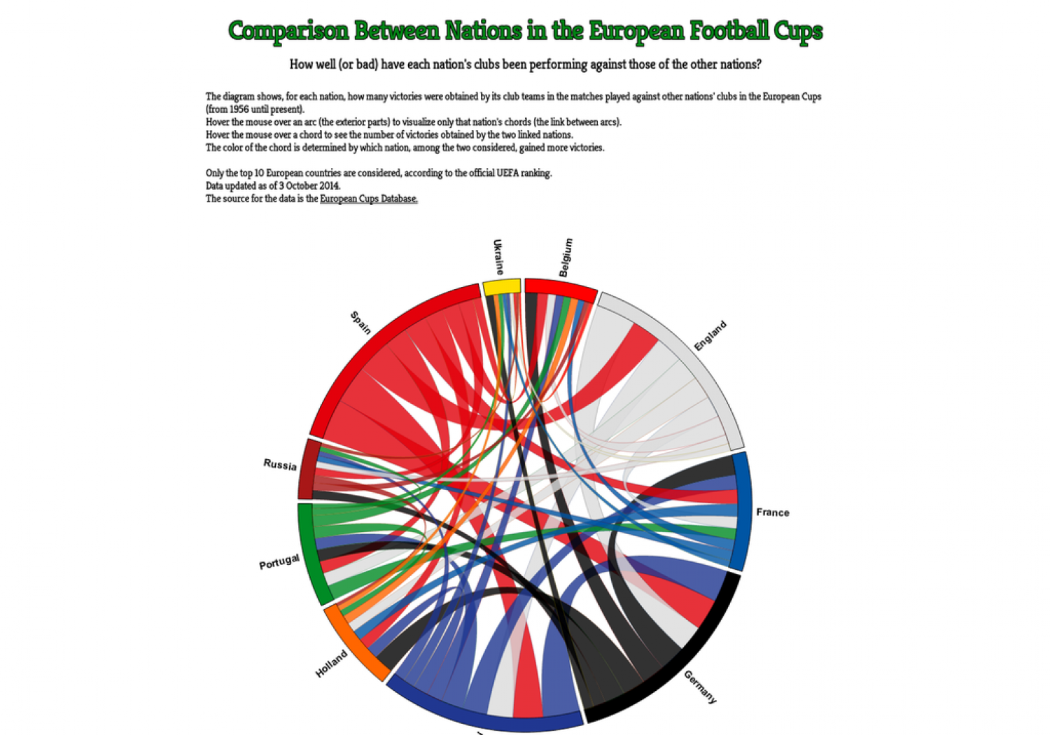 Comparison between nations in the European football Cups Infographic