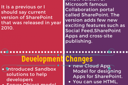 Comparison between SharePoint 2010 and SharePoint 2013 Infographic