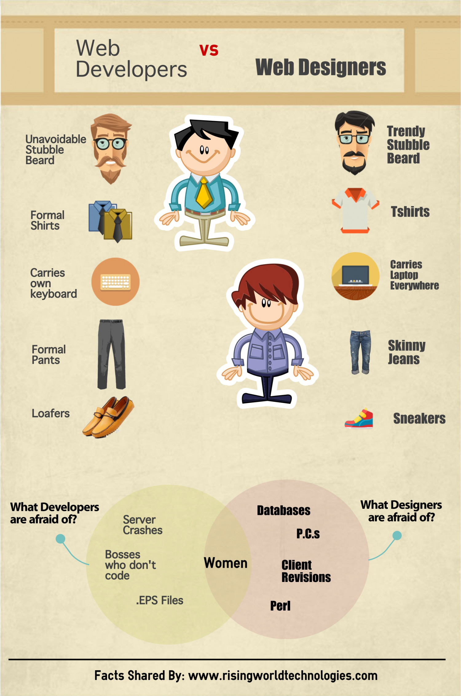 Comparison between web designers & web developers Infographic