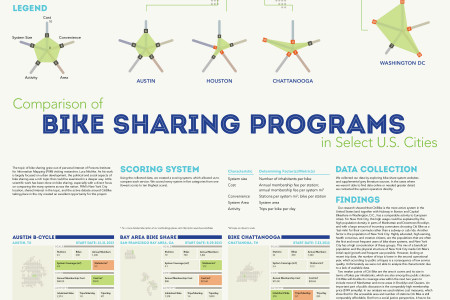 Comparison of Bike Sharing Programs in Select U.S. Cities Infographic