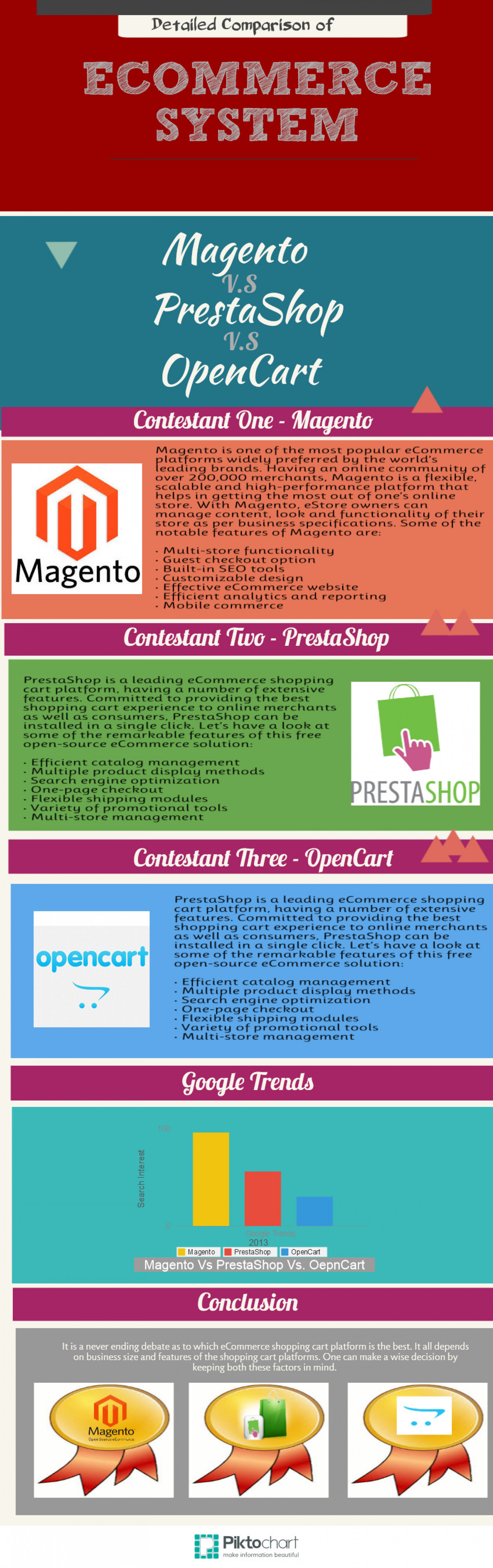 Comparison of eCommerce System  Infographic