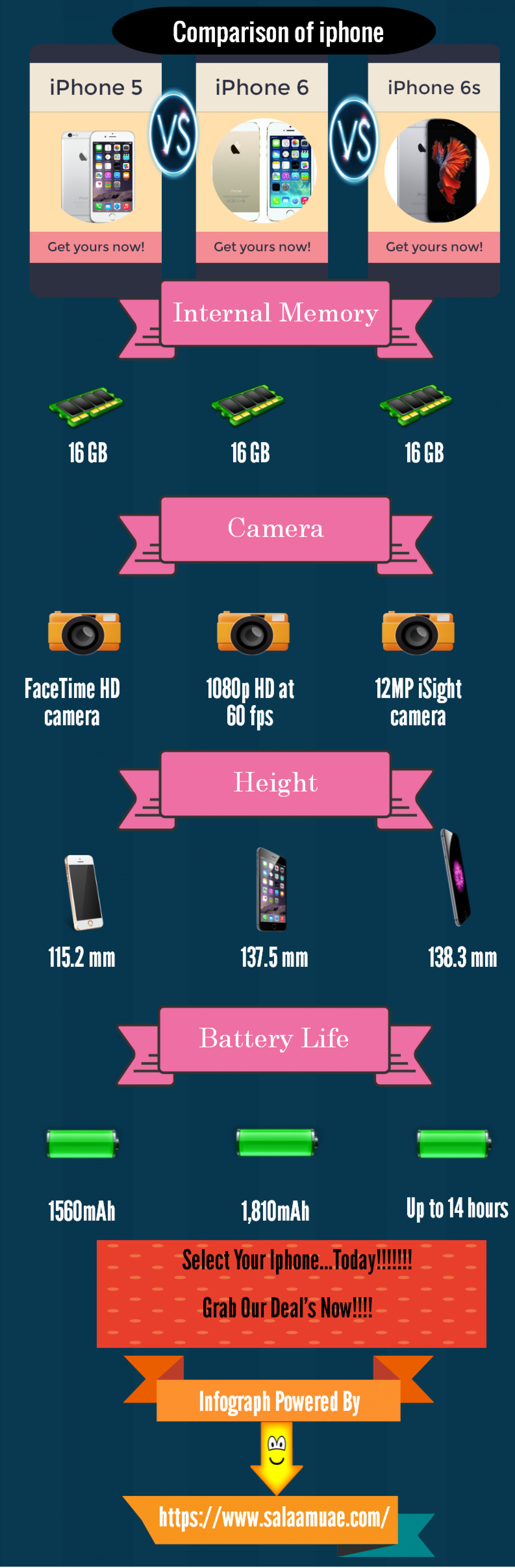 Comparison of iPhones Infographic
