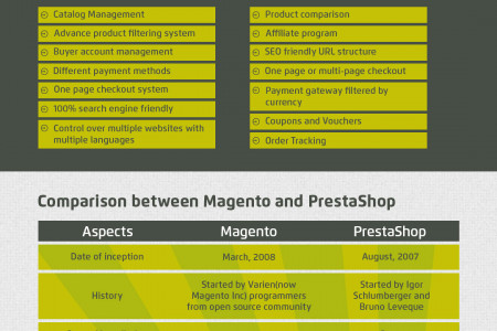 Comparison of Magento & PrestaShop eCommerce Infographic