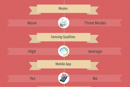Comparison of Roomba vs. Bobsweep Infographic