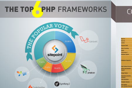 Comparison of the top 6 PHP frameworks Infographic