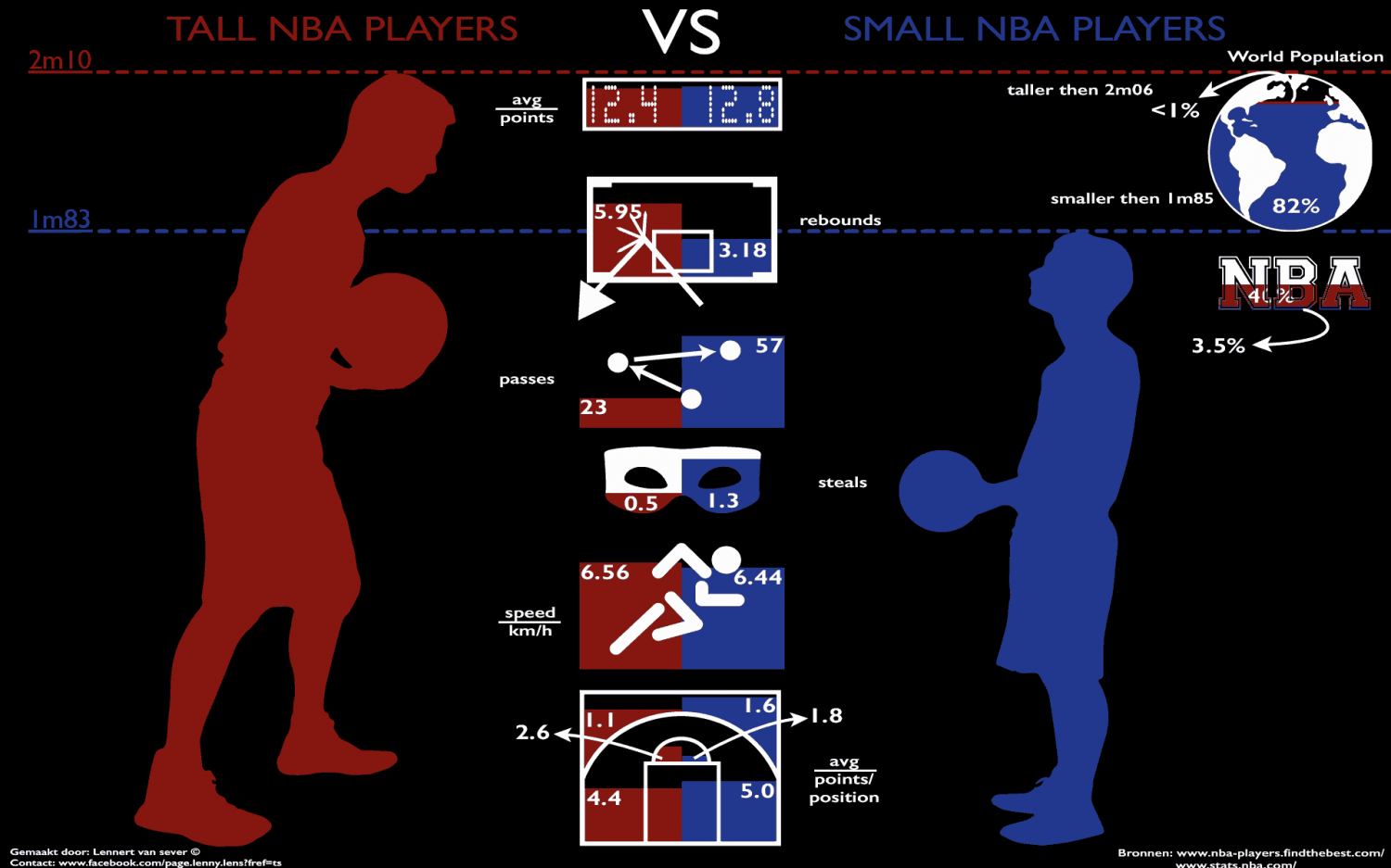 Comparison Tall-Small NBA Players Infographic