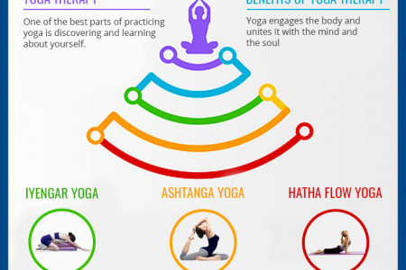 Complement Medical Care With Yoga Therapy Infographic