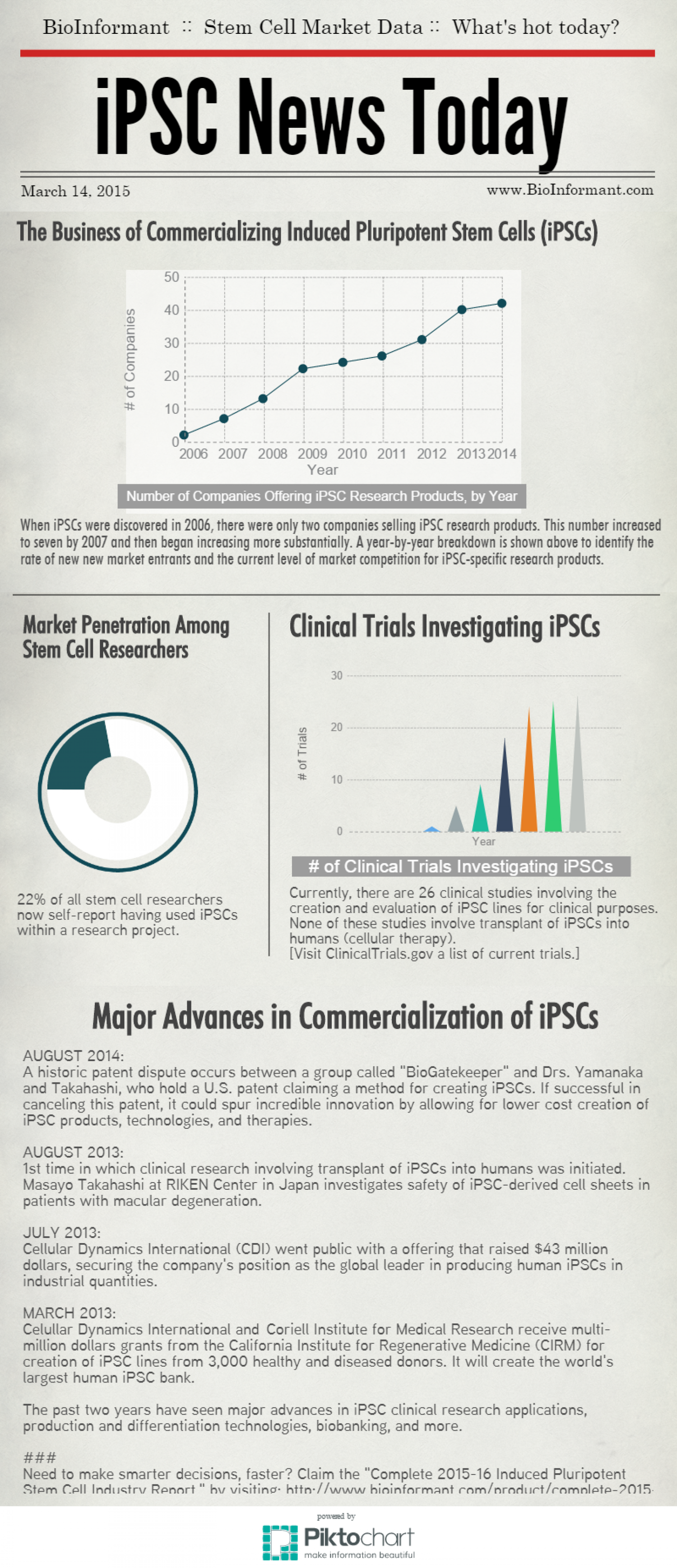 Complete 2015-16 Induced Pluripotent Stem Cell (iPSC) Industry Report Infographic