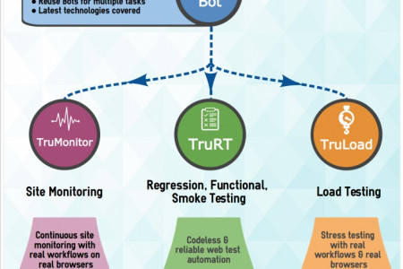 Complete Web QA Automation Solution Infographic