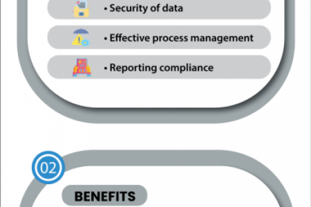 Compliance Management Software – Features and Benefits Infographic