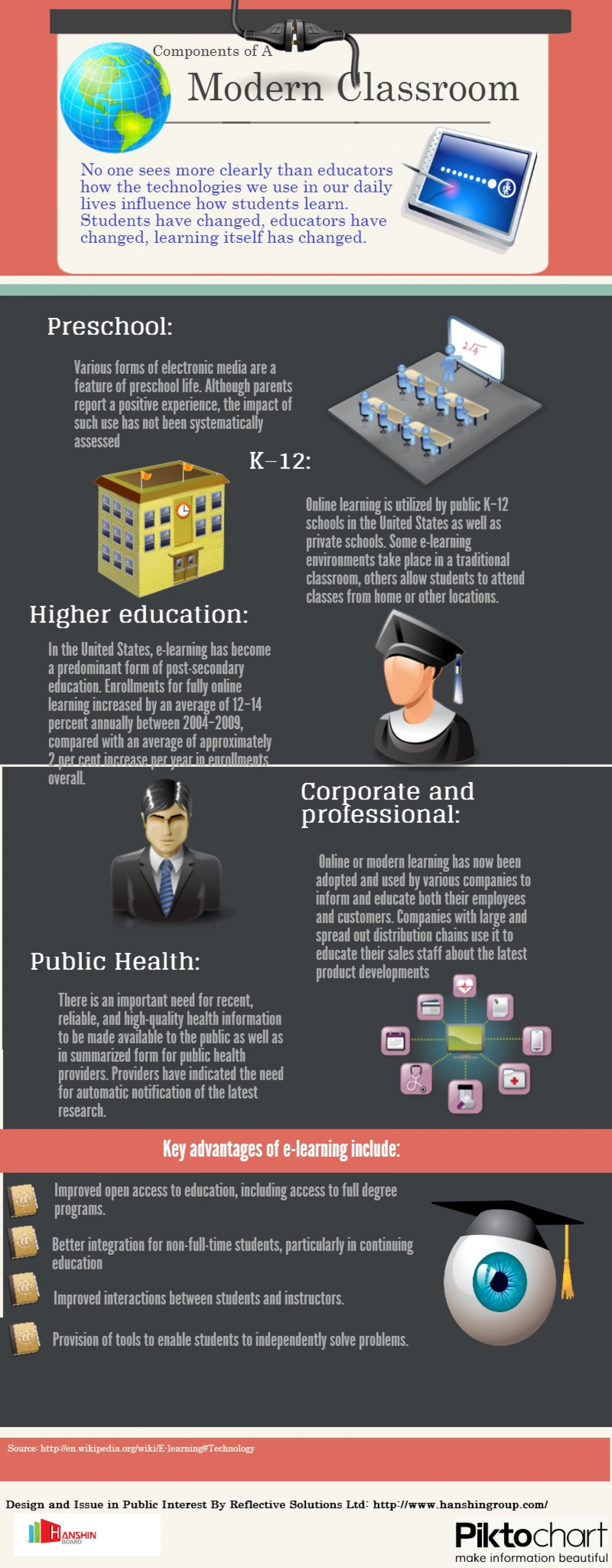 Components of a modern classroom Infographic