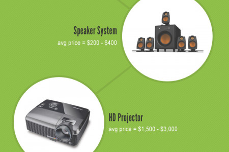 Components of an HD Home Theater Infographic