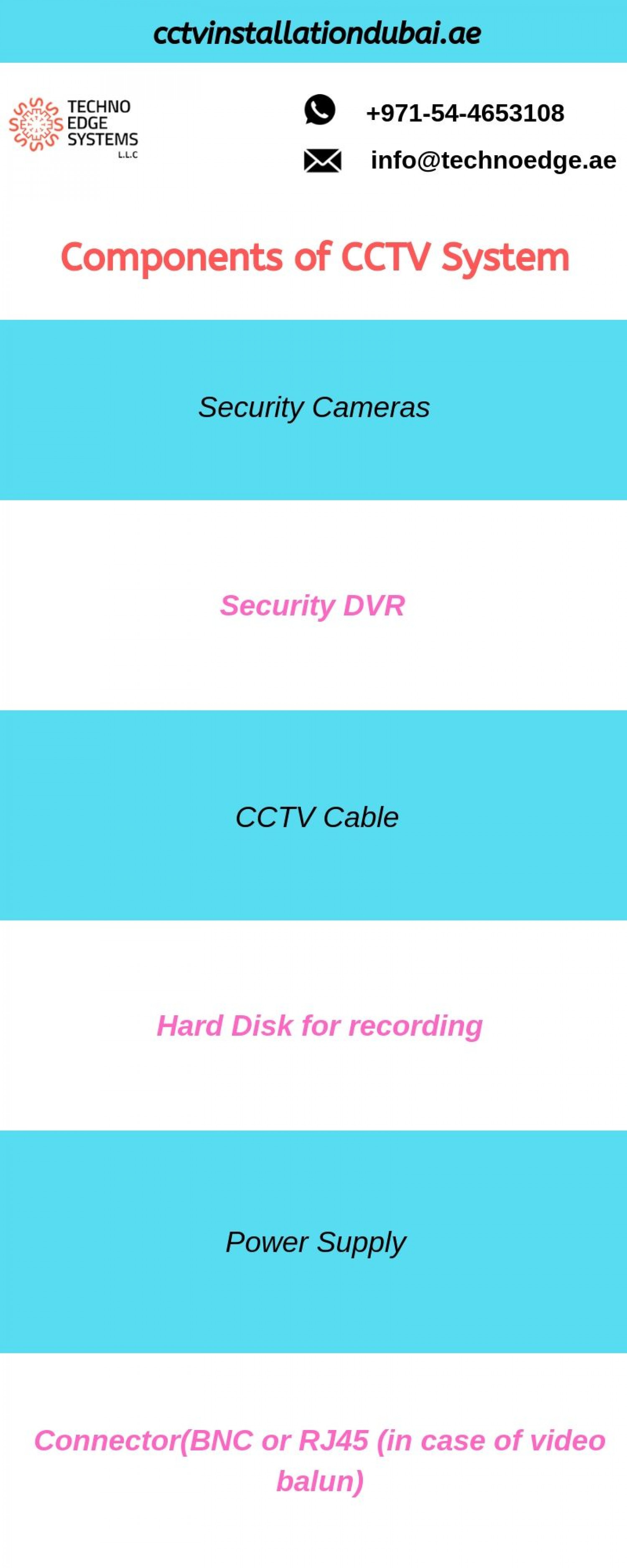Components of CCTV System Infographic