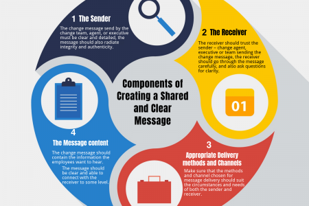 Components of Creating a Shared and Clear Message Infographic