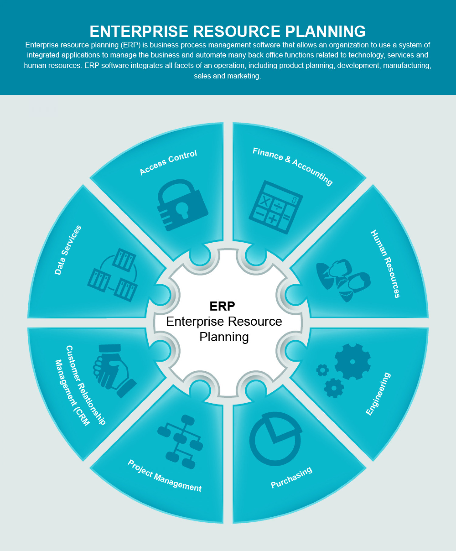 Components Of Enterprise Resource Planning Visual Ly