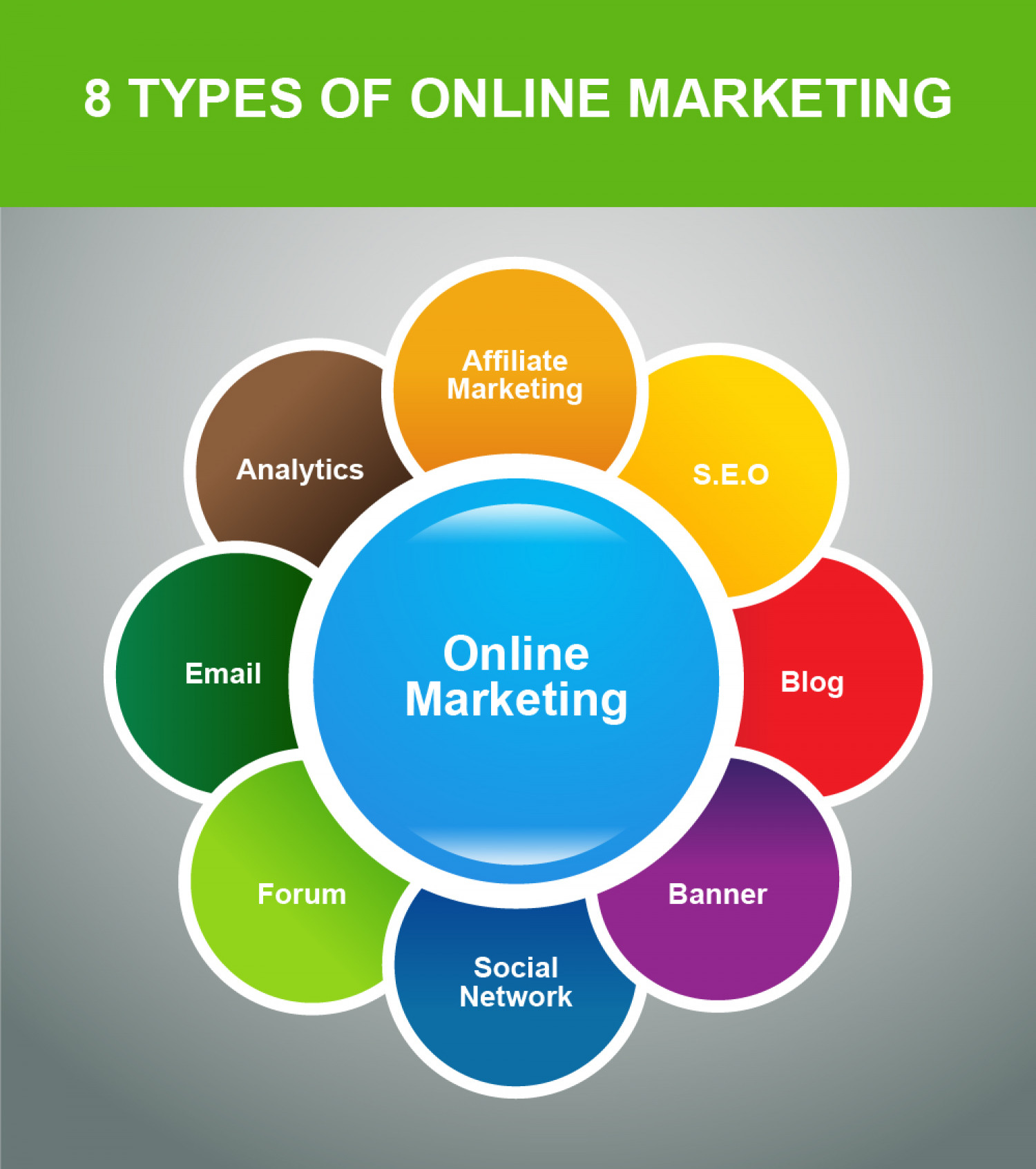 Components of online marketing Infographic