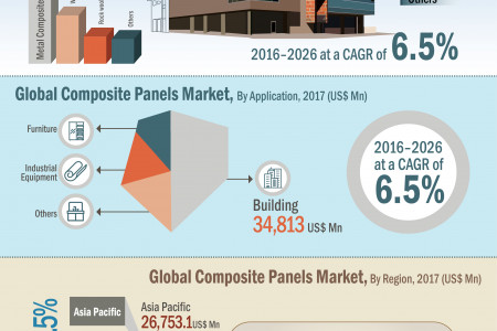 Composite Panel Market: Rising Impressive Business Opportunities Analysis Forecast by 2026 Infographic