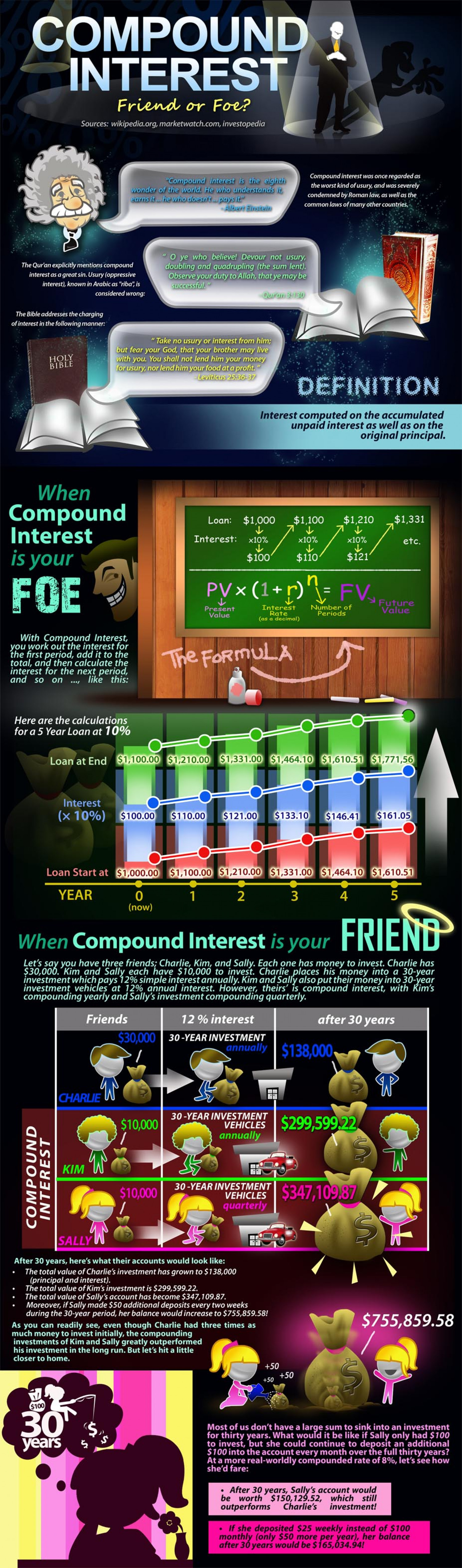 Compound Interest - Friend or Foe? Infographic