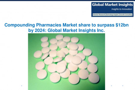 Compounding Pharmcies Market to grow at 5% CAGR from 2017 to 2024 Infographic