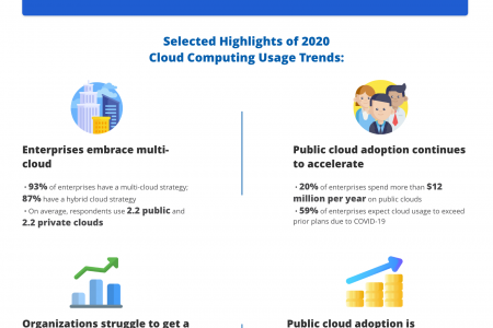 Comprehensive Perspective On Cloud Computing Trends in 2020 Infographic