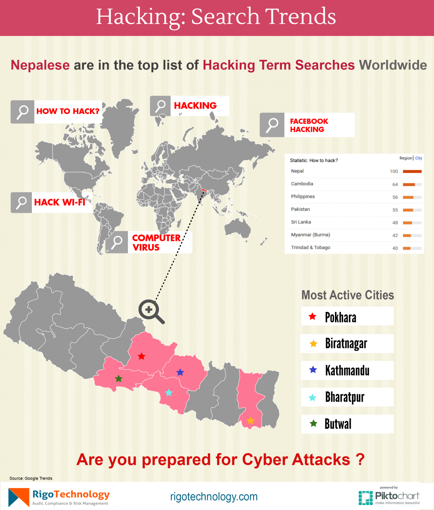 Computer Hacking Search Trends from Nepal Infographic