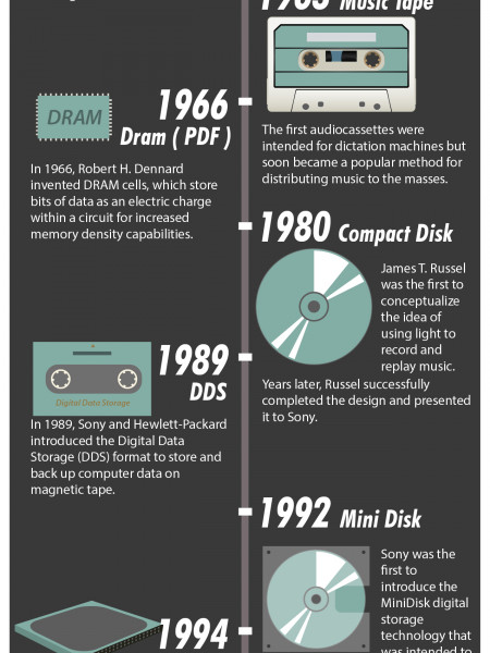 Computer storage evolution Infographic