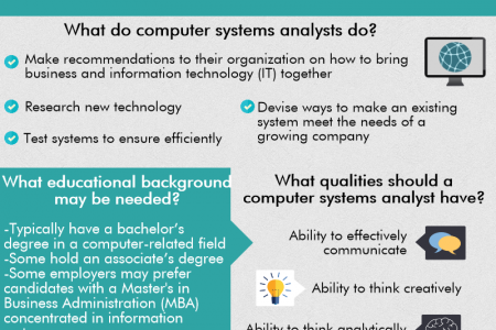 Computer Systems Analyst Infographic