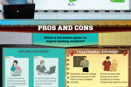 Computers or Campuses? Infographic