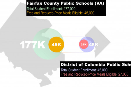 Concentration of Child Poverty in DC Infographic