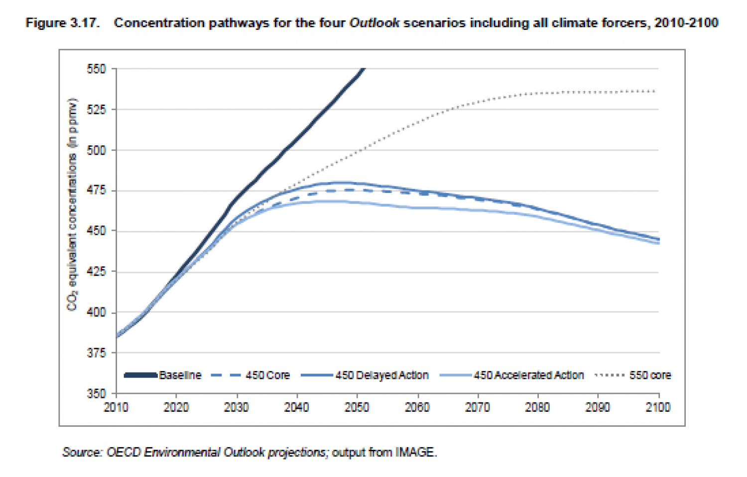 Concentration pathways for the four Outlook scenarios including all climate forcers, 2010-2100 Infographic