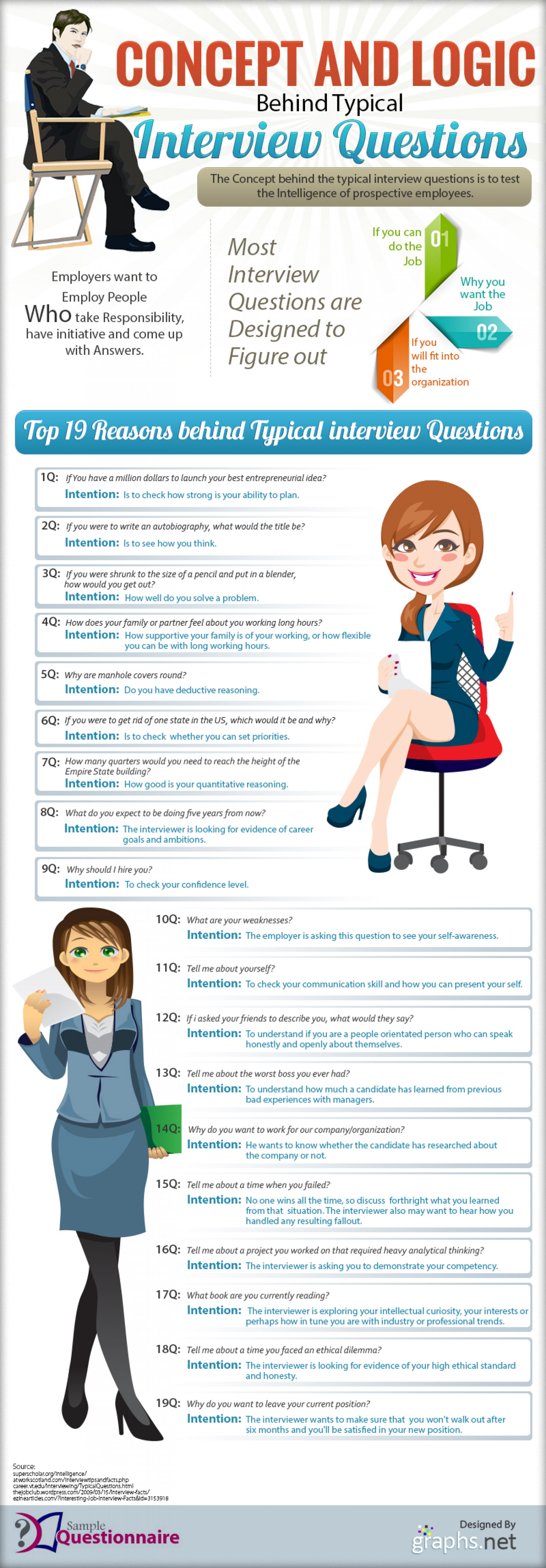 Concept And Logic Behind Typical Interview Questions Infographic