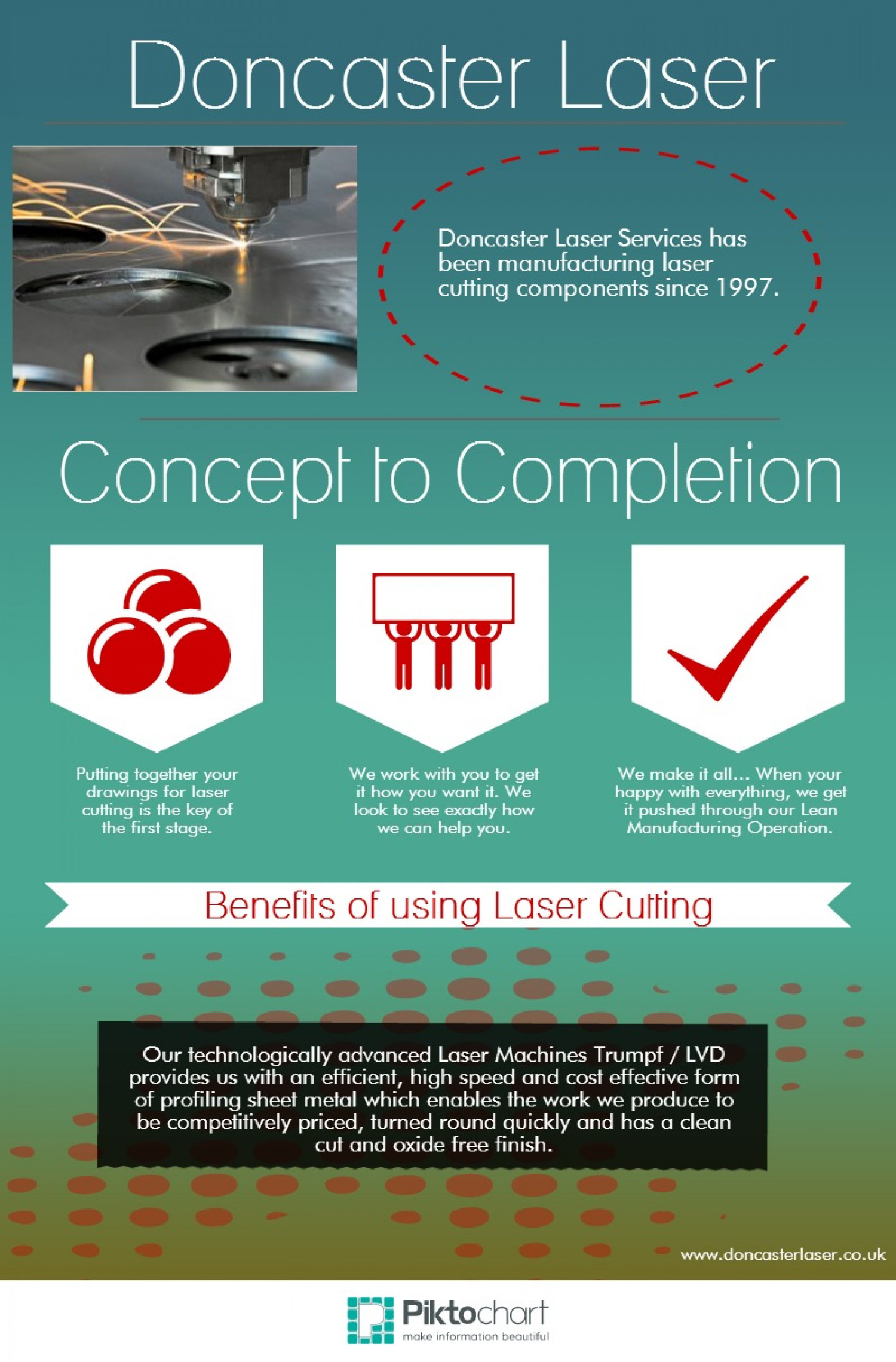 Concept to Completion - Lazer Cutting Infographic