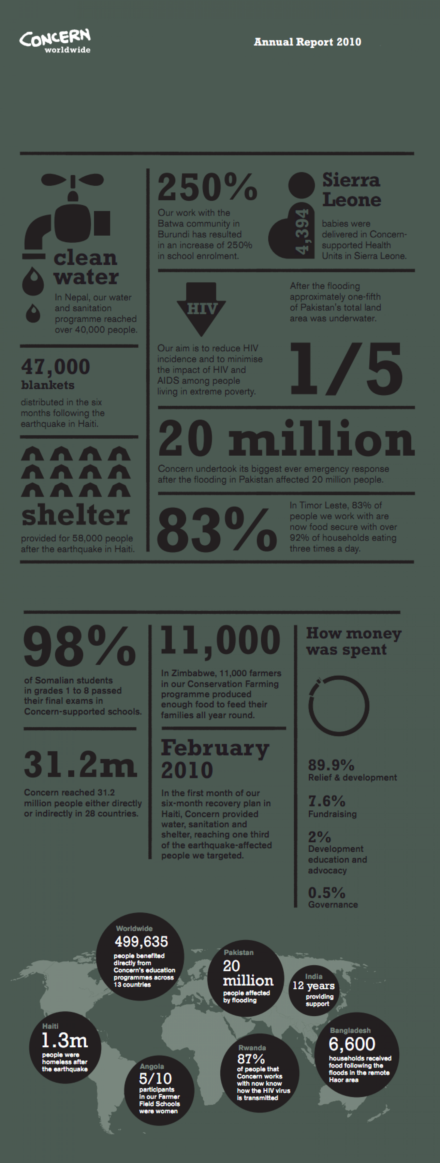 Concern Worldwide Annual Report  Infographic