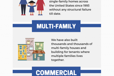 Concrete Foundation Contractors  Infographic