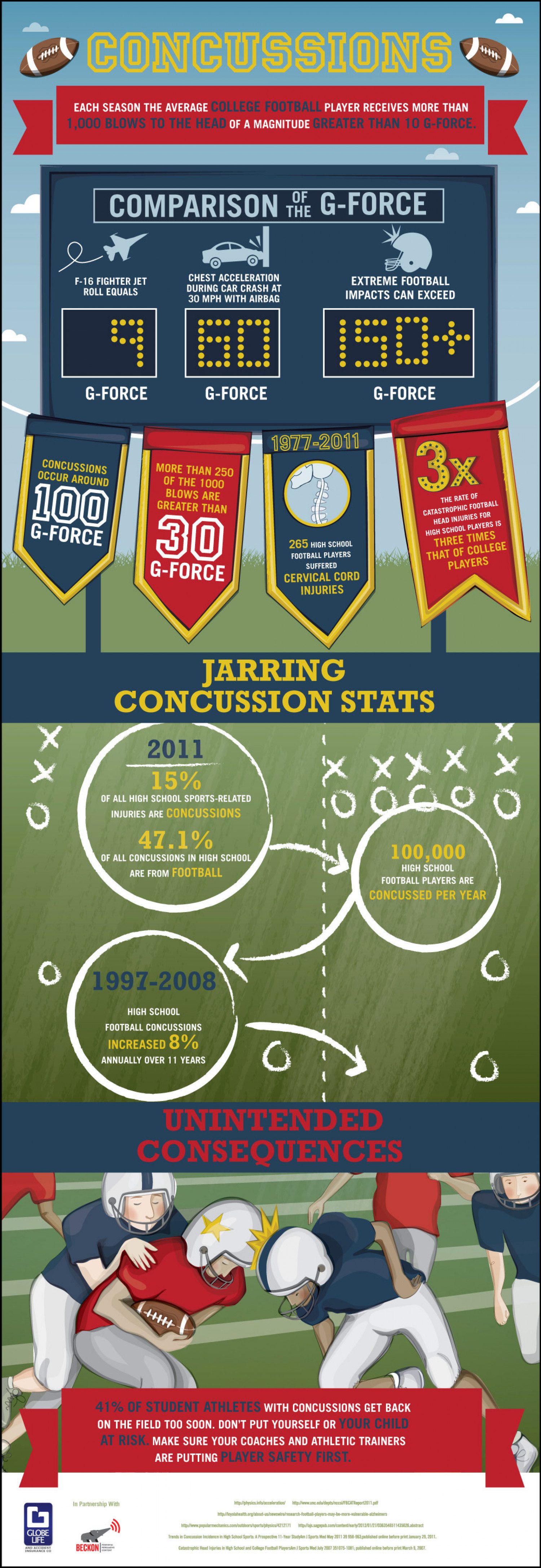 Concussions - The Hidden Risk to Student Athletes Infographic