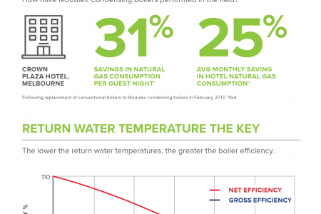 Condensing Water Heaters Infographic