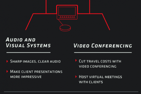 Conference Room Tech to Boost Your Business:  Infographic
