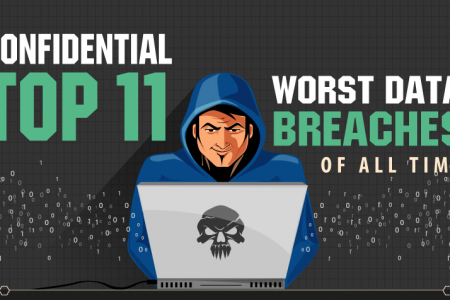 CONFIDENTIAL: Top 11 Worst Data Breaches of All Time  Infographic